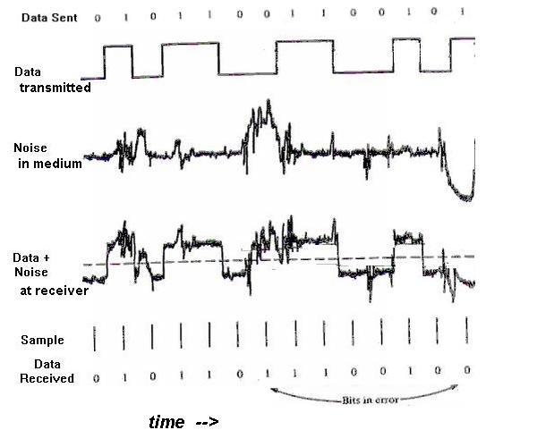 1  noise  random unpredictable background  i e  static   thermal  impulse  crosstalk