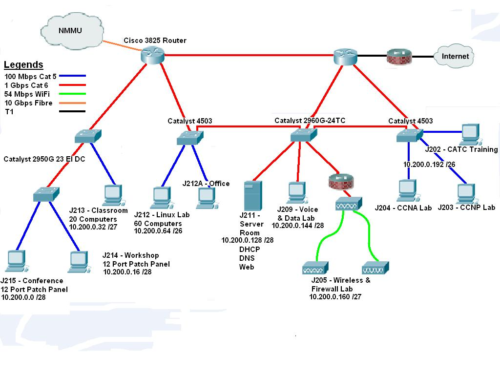 Test Network Diagram Wiring Questions Cmit 350 Home Page Rh Davidwills Us Basic Lab